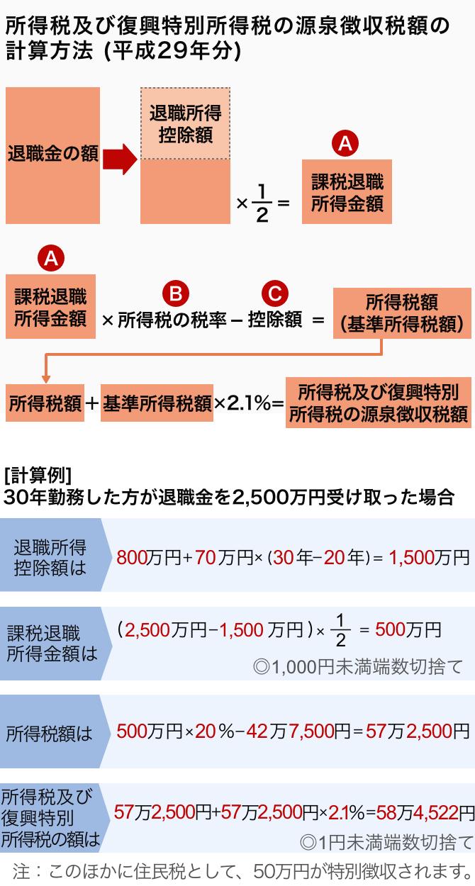 計算 所得税