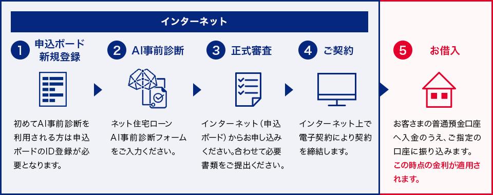 インターネット。①事前審査、必要に事項を入力してお申し込みください。審査結果はインターネット(申込ボード)でご確認いただけます。②正式審査、インターネット(申込ボード)からお申し込みください。合わせて必要書類をご提出ください。③ご契約、インターネット上で電子契約より締結します。④お借り入れ、お客さまの普通預金口座へ入金のうえ、ご指定の口座にお振り込みます。この時点の金利が適用されます。