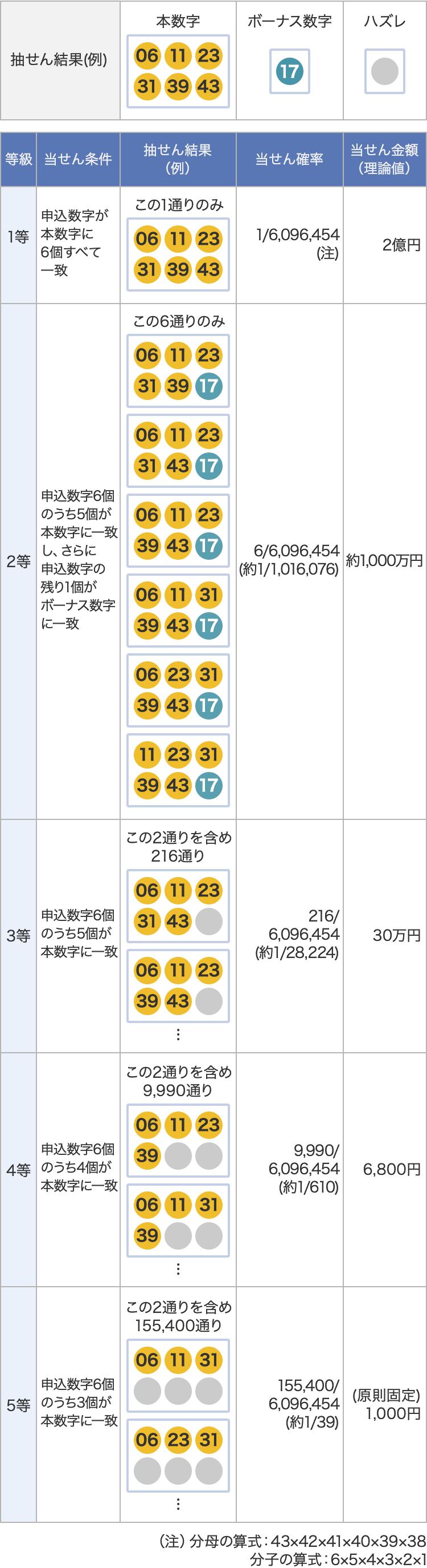 最新 情報 6 ロト ロト6当選数字一覧(最新50回)